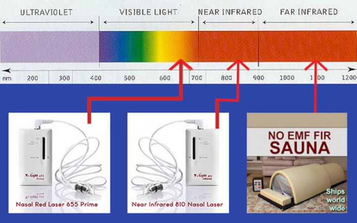 low level light therapy for peripheral neuropathy