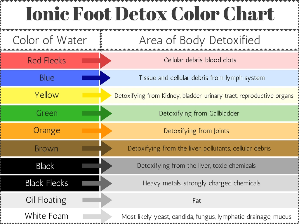 foot bath color chart