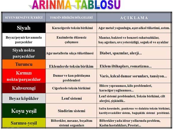 foot bath color chart
